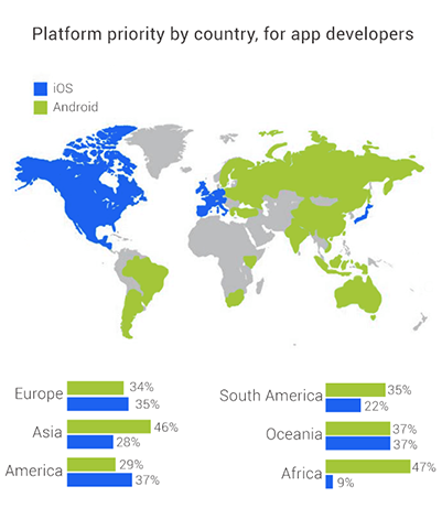 Launching an app on ios android or both at the same time platform priority by country gumiabroncs